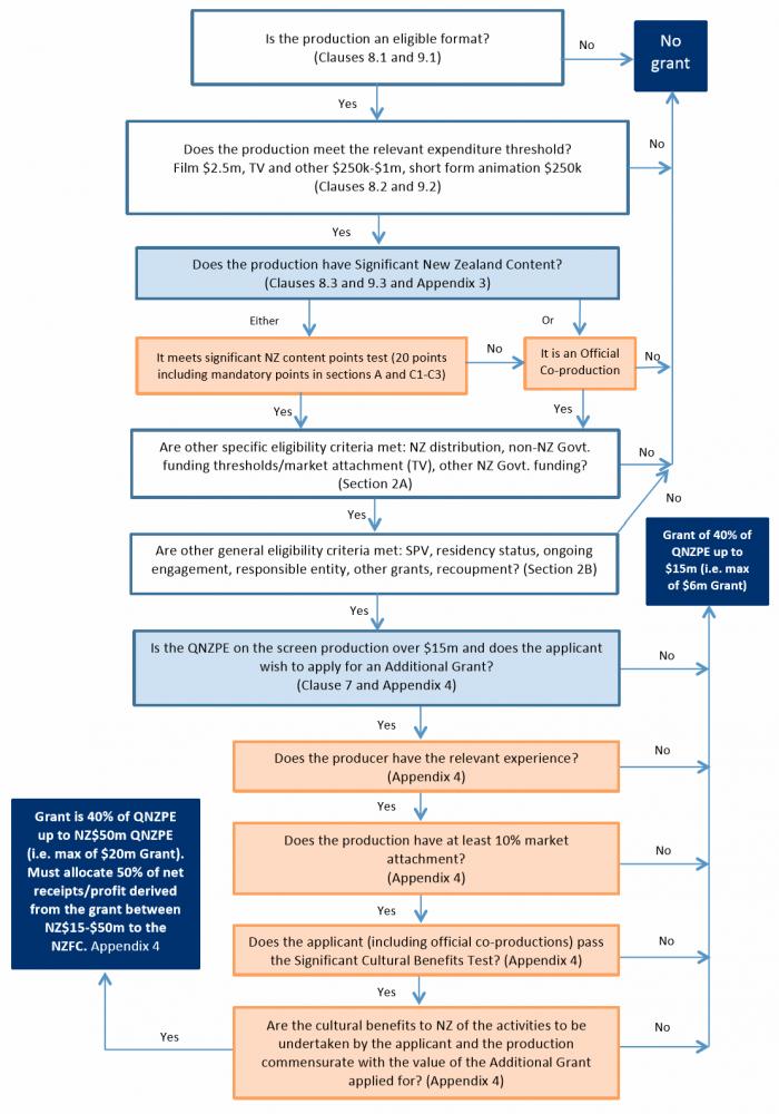 NZFC funding criteria chart